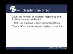 BCBA exam review: How to Graph using standard Celeration Charts - YouTube
