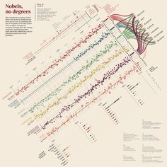 idee Language Scala : Just checking out this great Nobels, no degrees dataviz from the ...