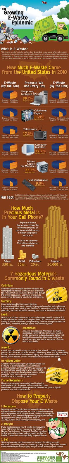 INFOGRAPHIC: How Much E-Waste The United States Produced in 2010