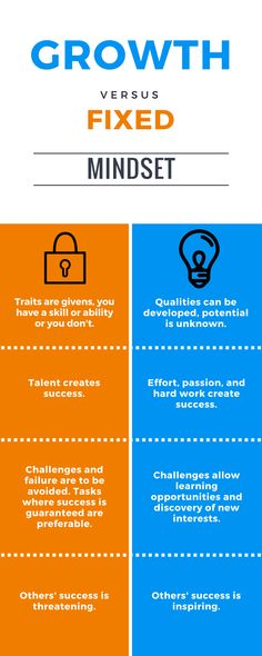How a growth mindset can help you achieve your goals