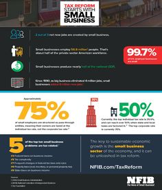 Did you know that 5 of the top 10 problems small businesses face are tax related? New Job, Small Businesses, Did You Know, Knowing You, Ads, Small Business Resources