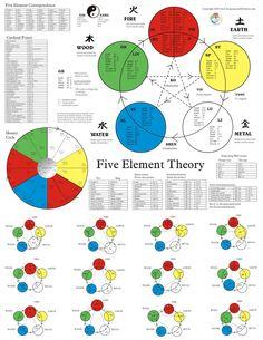 5 elements #acupuncture