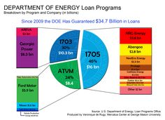 Who Benefits from the Department of Energy's Loan Guarantee Program?