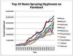 Billions of Pounds of Monsanto's Glyphosate Blanket U.S. Farmland | EWG http://www.ewg.org/agmag/2015/10/billions-pounds-monsanto-s-glyphosate-blanket-us-farmland