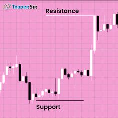 Extrapolate price action and default indicators to identify dynamic support and resistance in the charts. Get the know-how for free here. Fibonacci Number, Moving Average, Decision Making, How To Know, Things That Bounce, Charts, Action, Free, Making Decisions