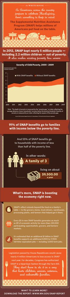 Something to think about this Thanksgiving: SNAP keeps millions out of poverty. | WhiteHouse.gov