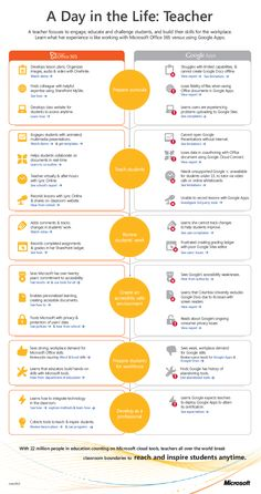 day in the life infographic - Buscar con Google