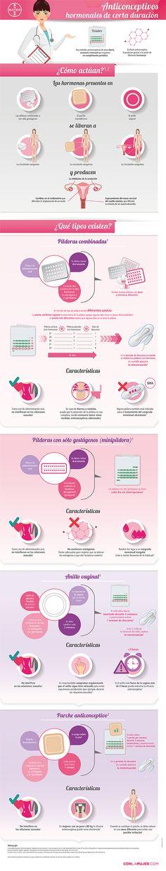 ¿Cuáles son los métodos anticonceptivos de corta duración? ¿Qué tipos existen? ¿Cómo actúan? A continuación (en esta página) intentaremos dar respuesta a estas preguntas y alguna más de una manera gráfica y sencilla.