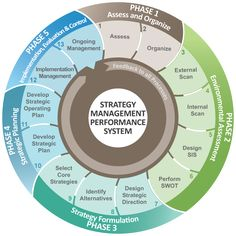 Strategic Management - Strategy Management Group