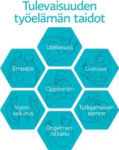 Tulevaisuuden työelämämn taidot: oppiminen, empatia, luovuus, uteliaisuus, vuorovaikutus, tutkijamainen asenne ja ongelmanratkaisu.