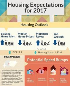 Infographic: Housing Expectations for 2017 Tucson Real Estate, Real Estate News, Selling Real Estate, Real Estate Investing, Real Estate Business, Real Estate Marketing, Becoming A Realtor, Home Buying Tips, Real Estate Information