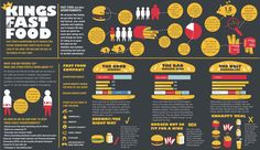 Kings Of Fast Food [infographic]