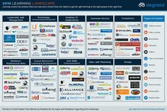 2014 Learning Landscape by Degreed