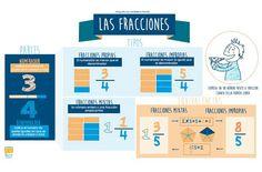 Tipos de #Fracciones #Matematicas #Educación Math Class, Maths, Math For Kids, Bar Chart, Classroom, Teaching, Decimal, Montessori, School