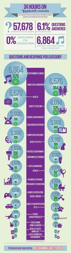 Infográfico mostra o que acontece em apenas 24 horas no Yahoo! Respostas