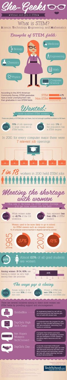 STEM careers are a particularly awesome choice for women. Why? #tech #trep