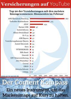 Versicherungen auf YouTube - die aktuellen Zahlen vom 1. März 2015 #Versicherung #YouTube #Infografik
