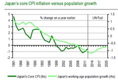 #Japan's working age population growth & decline in core #inflation