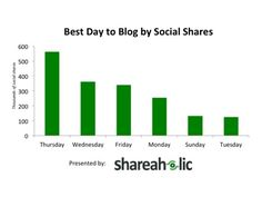 The Best Times for Tweets, Facebook Posts, Emails, and Blog Posts
