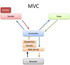 MVC stands for model view controller . It is architectural pattern or framework or standard software design pattern that splits an appl. Ruby Programming, Computer Programming, Computer Science, Programming Languages, Software Design Patterns, Ai Machine Learning, Ruby On Rails, Programming Tutorial, Cloud Infrastructure