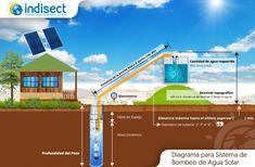Los elementos más importantes para cotizar un sistema de Bombeo Solar Bombeo Solar, Tiny Homes, Desktop Screenshot, Bombshells, Water, Tiny Houses, Tiny House Living, Small Houses