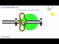 The Scotch yoke is a mechanism for converting the rotation motion of a crank into reciprocation motion. The piston or other reciprocating part is directly co...