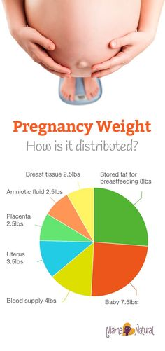 Pregnancy weight gain is a controversial subject. What's too much? What's too little? Find out what's right for YOU in this article. http://www.mamanatural.com/pregnancy-weight-gain/