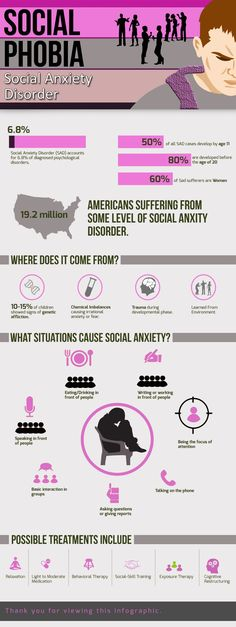 Do you face trouble mixing up with people?...Speaking in public or being the focus of attention?...Then you might be  facing Social Anxiety Disorder o