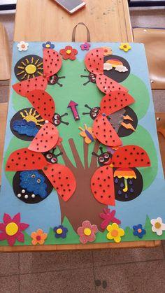 Ugurbocegi hava grafigi Classroom Charts, Classroom Board, Classroom Decor, Preschool Graphs, Preschool Art, Projects For Kids, Crafts For Kids, Arts And Crafts, Ladybug Crafts
