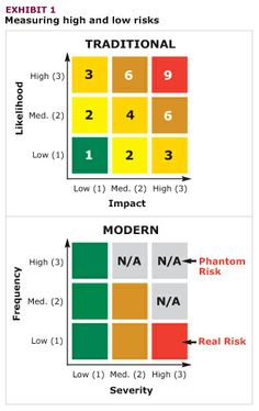 Modern Risk matrix - Amortization Calculator Based On Payment Amount - Read this before you choose your home insurance - Modern Risk matrix Change Management, Risk Management, Business Management, Risk Matrix, Reliability Engineering, Cpa Exam, Project Management Professional, Risk Analysis, Project Management Templates