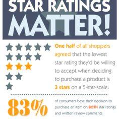 Rating & reviews