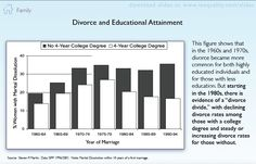 Divorce and Educational Attainment