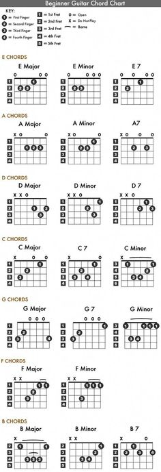 Bass Guitar Chord Charts Poster Includes The Seven Basic Guitar