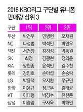 진짜 인기를 보려면 '저지'를 보라…KBO리그 구단별 판매량 톱3