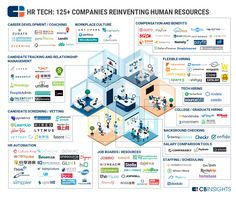 Putting In Overtime: HR Tech Startups In One Infographic Career Development, Software Development, Human Resources Career, Strategy Map, Computer Technology, Medical Technology, Energy Technology, Technology Gadgets, Computer Science
