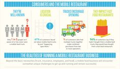Food trucks are changing the eating scene.