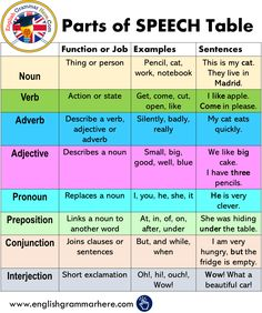 Parts of SPEECH Table in English English Verbs, English Sentences, English Vocabulary Words, English Phrases, Learn English Words, English Study, English English, English Speech, Teaching English Grammar