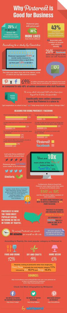 Por que o Pinterest é bom para os negocios? by @Bridget McLaughlin #pinterestparaempresas #pinterestmarketing