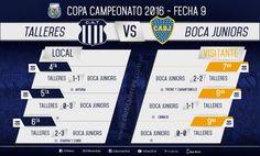 Juveniles: Los resultados de la fecha ante Boca Juniors Se jugó... Juveniles: Los resultados de la fecha ante Boca Juniors  Se jugó este sábado la fecha 9 de la Copa Campeonato donde se midieron Talleres y Boca dos de los mejores representativos en lo que va de competencia.   #JuvenilesTalleresAFA | El festejo de Arturia quien puso el empate de la #Cuarta ante Boca para el 1 a 1 final. http://pic.twitter.com/iaPZHeMReq   C.A. Talleres (@CATalleresdecba) 30 de julio de 2016  Nuestros…