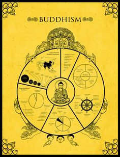 https://flic.kr/p/c94LnA | Buddhism Infographic | An infographic visual exercise