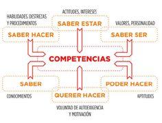 Las competencias.png