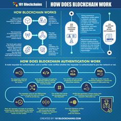 How Does Blockchain Work: Simply Explained Machine Learning Deep Learning, Bitcoin Hack, Budget Organization, Cryptocurrency Trading, Data Analytics, Blockchain Technology, Financial Institutions, Bitcoin Mining, Data Science