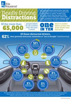 Erie-Insurance-Distracted-Driving-Infographic