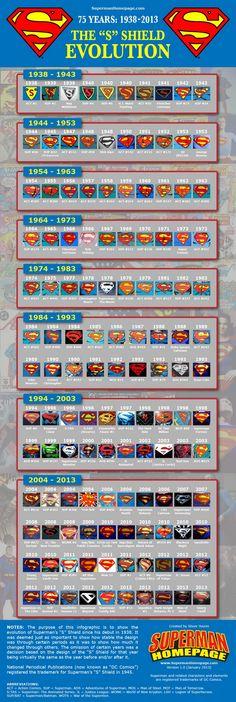 Superman logo evolution 1938-2013