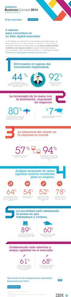 #Infografia #Curiosidades 5 razones para convertirse en un líder digital innovador. #TAVnews #emprender #empreujat #empreaccionate