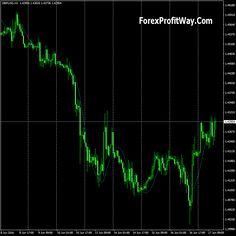 download Yang Trader forex indicator for mt4 - http://forexprofitway.com/download-yang-trader-forex-indicator-for-mt4/