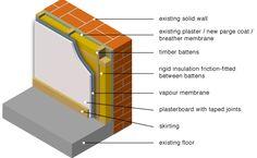 internally applied insulation between battens