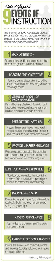 Gagne's 9 Events of Instruction by carrie