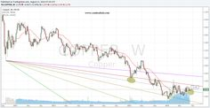 Copper Weekly Chart Analysis