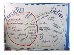 Great way to not only show the use of a Venn-Diagram, but also the differences and similarities among genres!